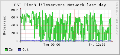 PSI-traffic-servers-20080925.png