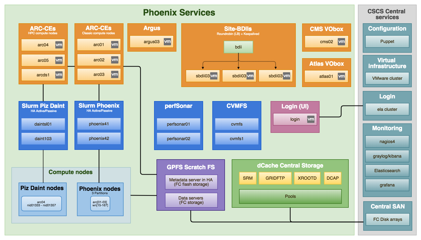 phoenix_services_future.png